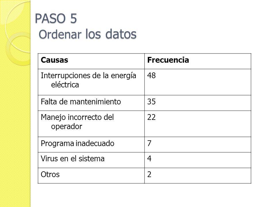 PASO 5 Ordenar los datos CausasFrecuencia Interrupciones de la energía eléctrica 48 Falta de mantenimiento35 Manejo incorrecto del operador 22 Program