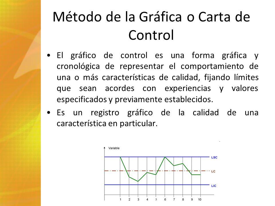 Método de la Gráfica o Carta de Control El gráfico de control es una forma gráfica y cronológica de representar el comportamiento de una o más caracte