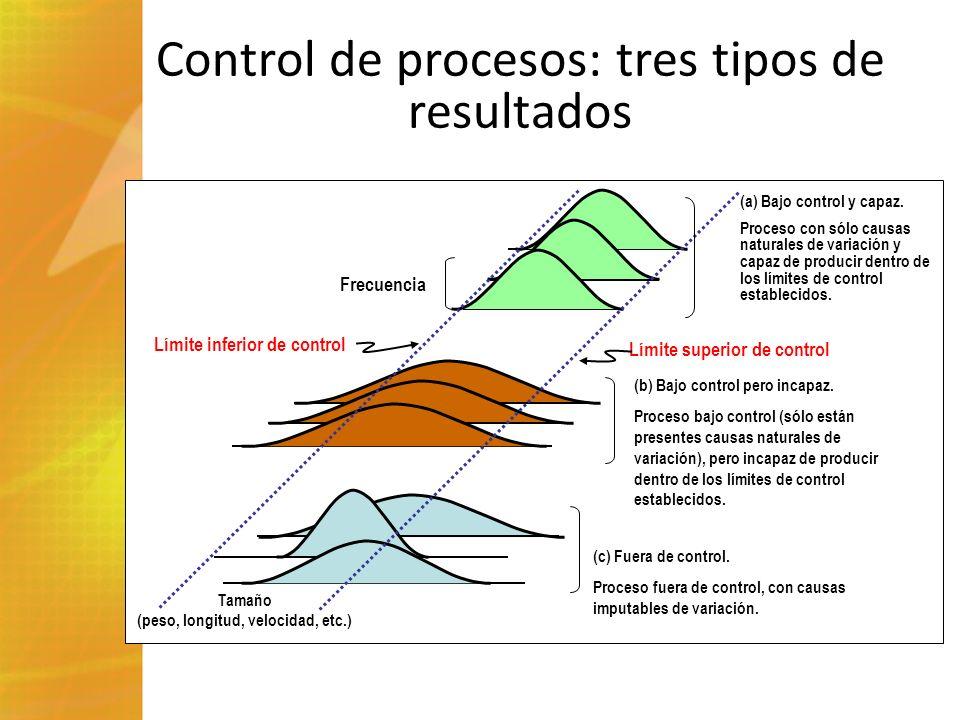 Control de procesos: tres tipos de resultados Frecuencia Límite inferior de control Tamaño (peso, longitud, velocidad, etc.) Límite superior de contro
