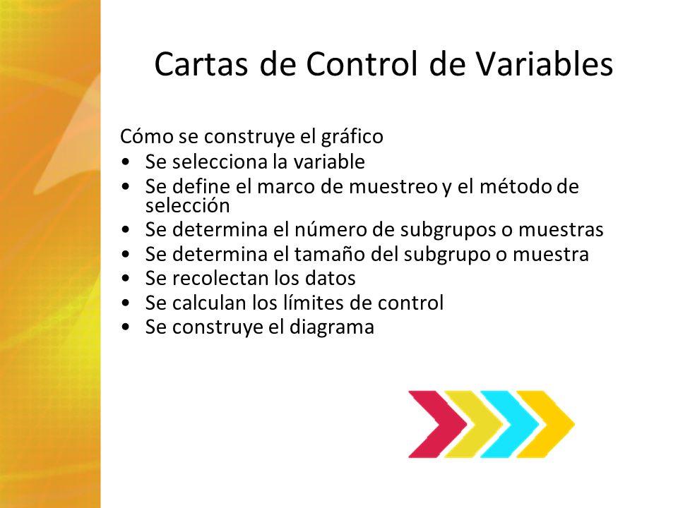 Cartas de Control de Variables Cómo se construye el gráfico Se selecciona la variable Se define el marco de muestreo y el método de selección Se deter