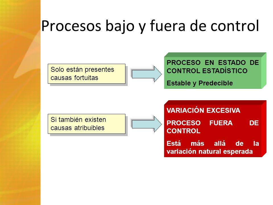 Procesos bajo y fuera de control Solo están presentes causas fortuitas PROCESO EN ESTADO DE CONTROL ESTADÍSTICO Estable y Predecible Si también existe