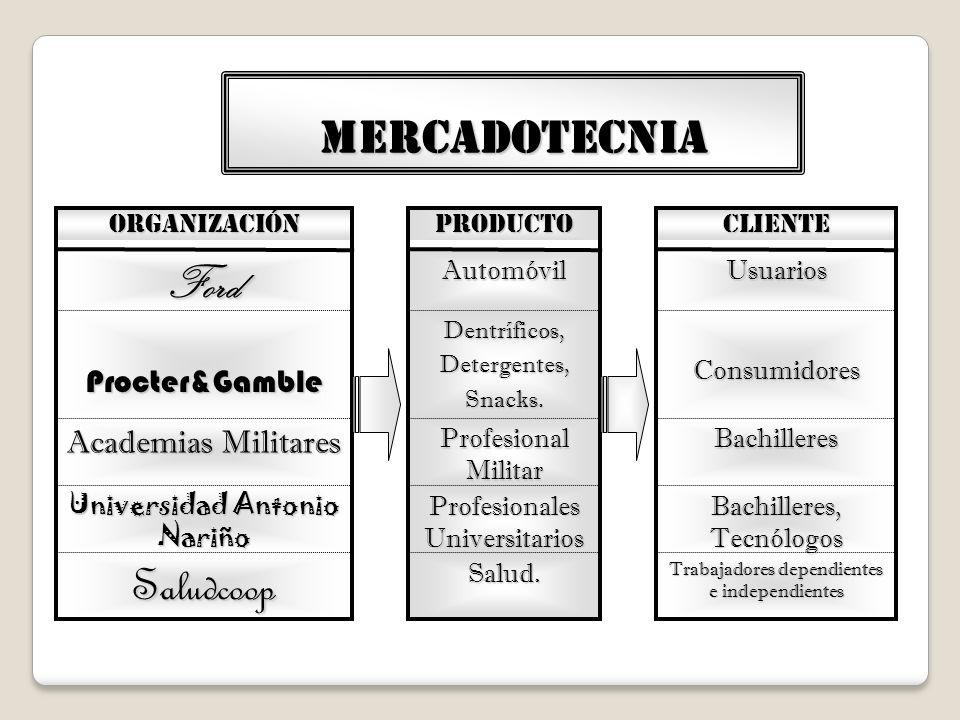 MERCADOTECNIA Salud. Profesionales Universitarios Profesional Militar Dentríficos,Detergentes,Snacks. Automóvil PRODUCTO Saludcoop Universidad Antonio