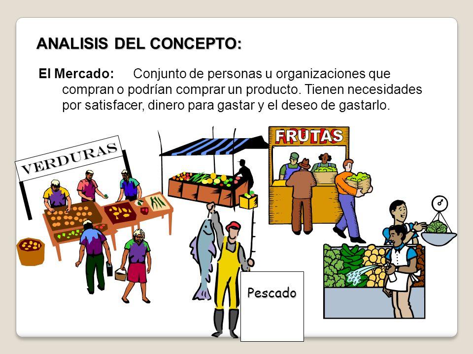 ANALISIS DEL CONCEPTO: El Mercado:Conjunto de personas u organizaciones que compran o podrían comprar un producto. Tienen necesidades por satisfacer,