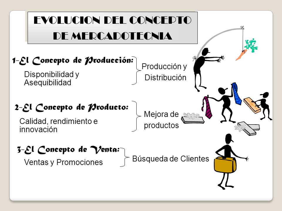 EVOLUCION DEL CONCEPTO DE MERCADOTECNIA EVOLUCION DEL CONCEPTO DE MERCADOTECNIA Disponibilidad y Asequibilidad 1-El Concepto de Producción: 2-El Conce