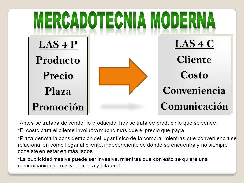 LAS 4 P ProductoPrecioPlazaPromoción ProductoPrecioPlazaPromoción LAS 4 C ClienteCostoConvenienciaComunicación ClienteCostoConvenienciaComunicación *A