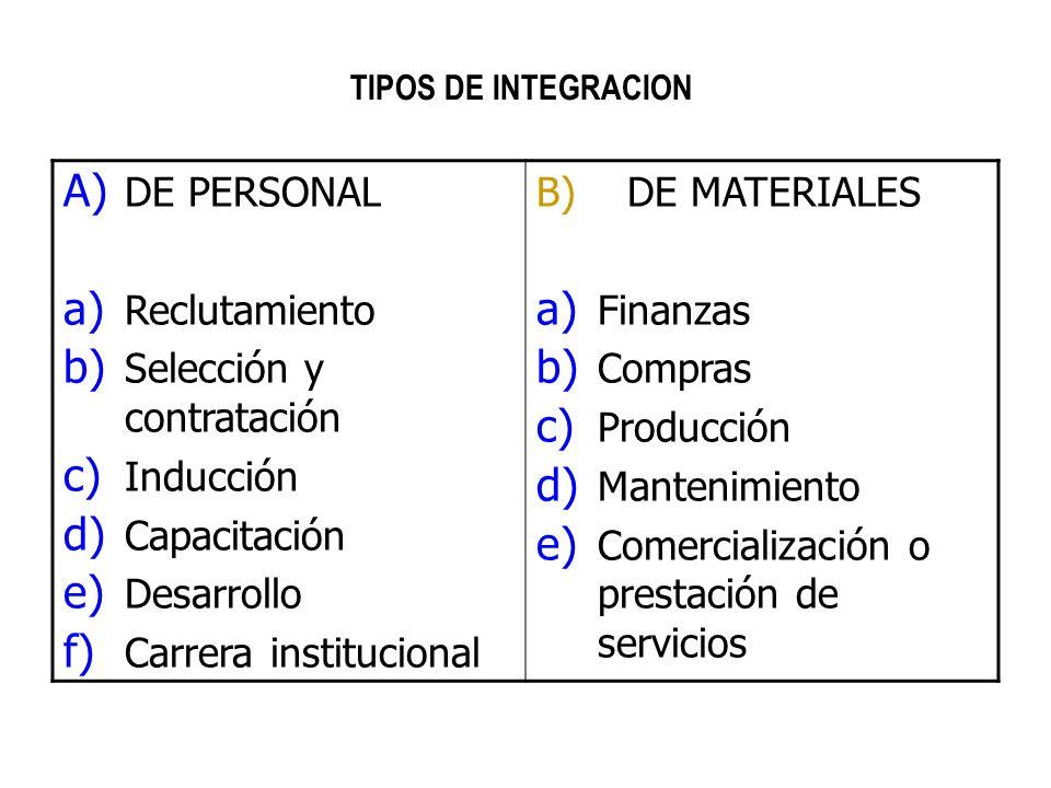 TIPOS DE INTEGRACION A) DE PERSONAL a) Reclutamiento b) Selección y contratación c) Inducción d) Capacitación e) Desarrollo f) Carrera institucional B