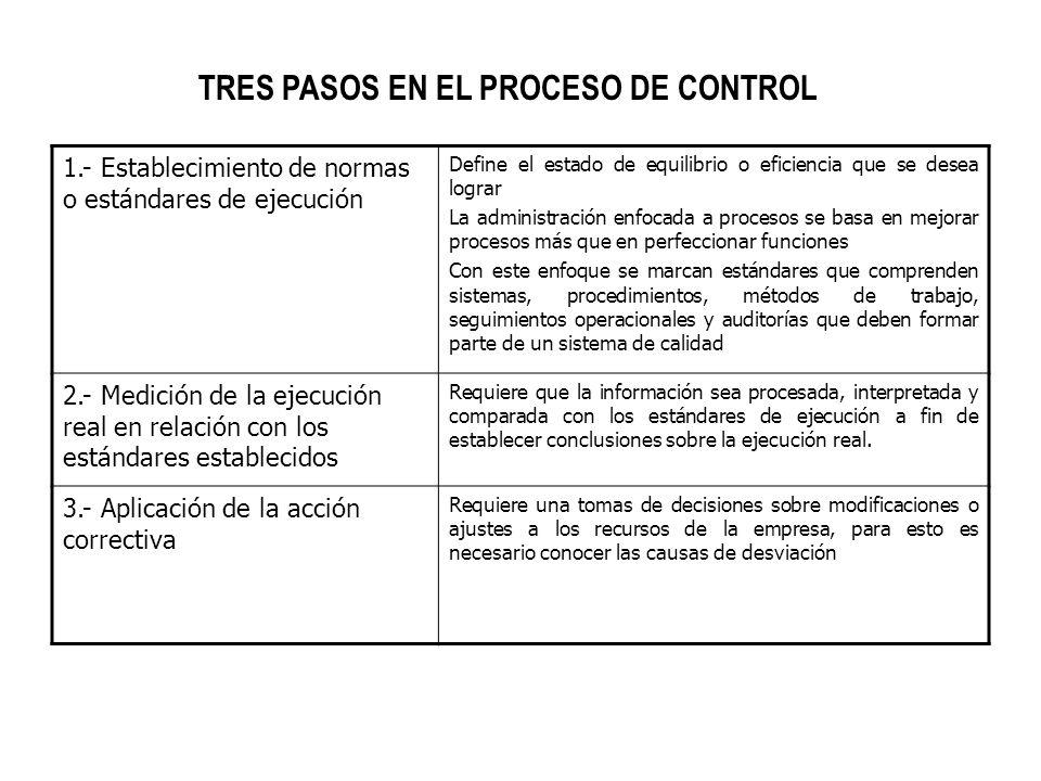 TRES PASOS EN EL PROCESO DE CONTROL 1.- Establecimiento de normas o estándares de ejecución Define el estado de equilibrio o eficiencia que se desea l