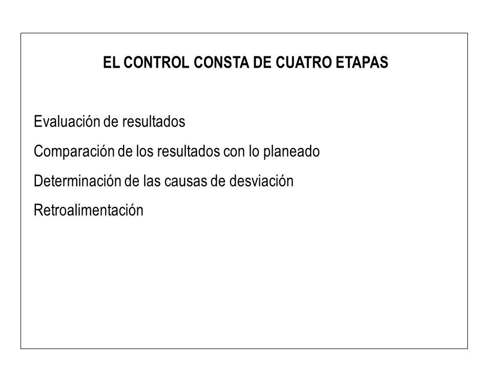EL CONTROL CONSTA DE CUATRO ETAPAS Evaluación de resultados Comparación de los resultados con lo planeado Determinación de las causas de desviación Re
