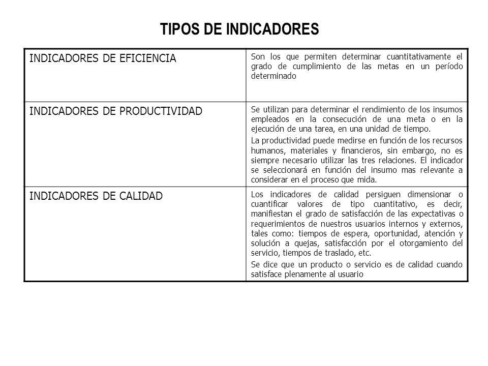 TIPOS DE INDICADORES INDICADORES DE EFICIENCIA Son los que permiten determinar cuantitativamente el grado de cumplimiento de las metas en un período d