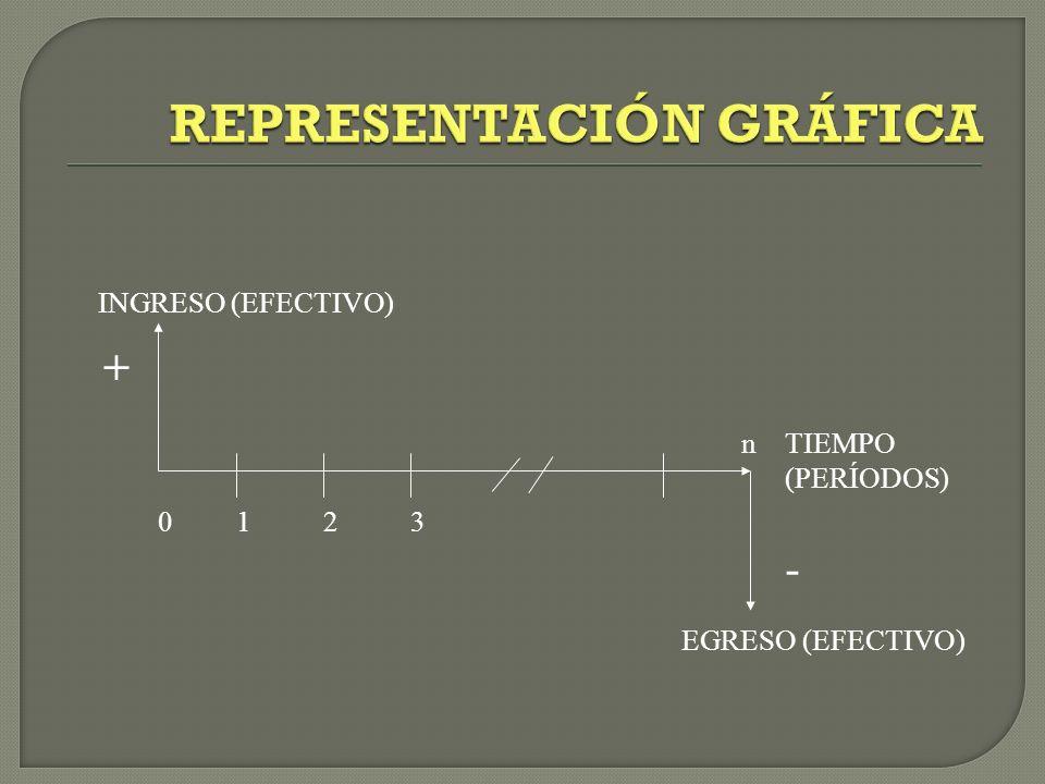 INGRESO (EFECTIVO) TIEMPO (PERÍODOS) EGRESO (EFECTIVO) 123 n 0 + -
