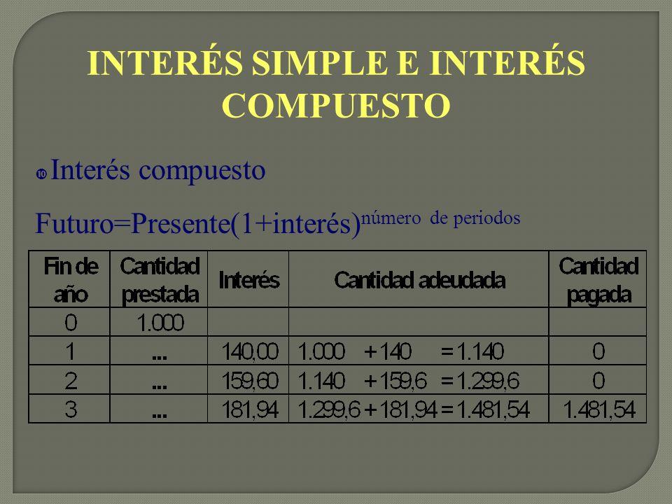 INTERÉS SIMPLE E INTERÉS COMPUESTO • Interés compuesto Futuro=Presente(1+interés) número de periodos