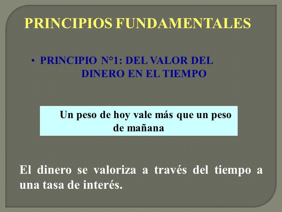 PRINCIPIOS FUNDAMENTALES D D + D Tiempo El prestatario después de un plazo pagará una cantidad de dinero mayor que lo prestado.