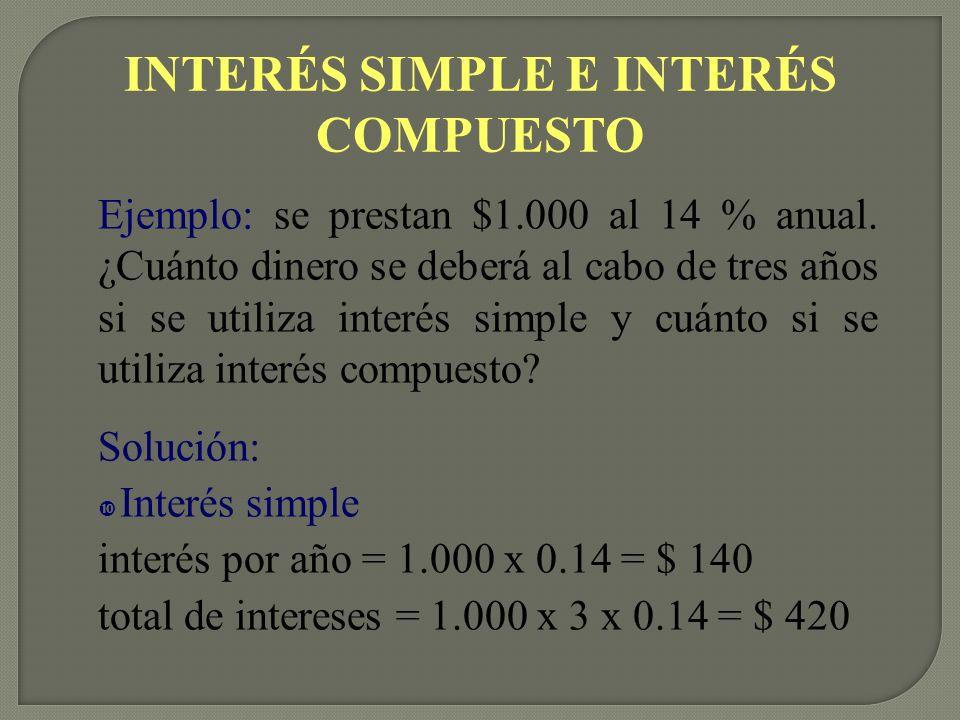INTERÉS SIMPLE E INTERÉS COMPUESTO Ejemplo: se prestan $1.000 al 14 % anual.