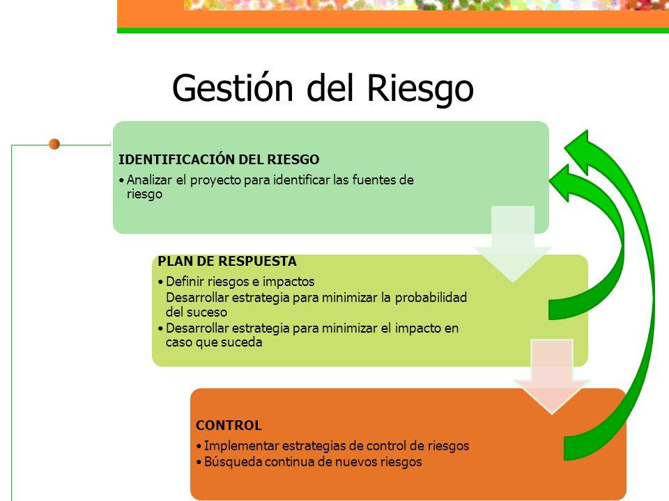Gestión del Riesgo IDENTIFICACIÓN DEL RIESGO Analizar el proyecto para identificar las fuentes de riesgo PLAN DE RESPUESTA Definir riesgos e impactos