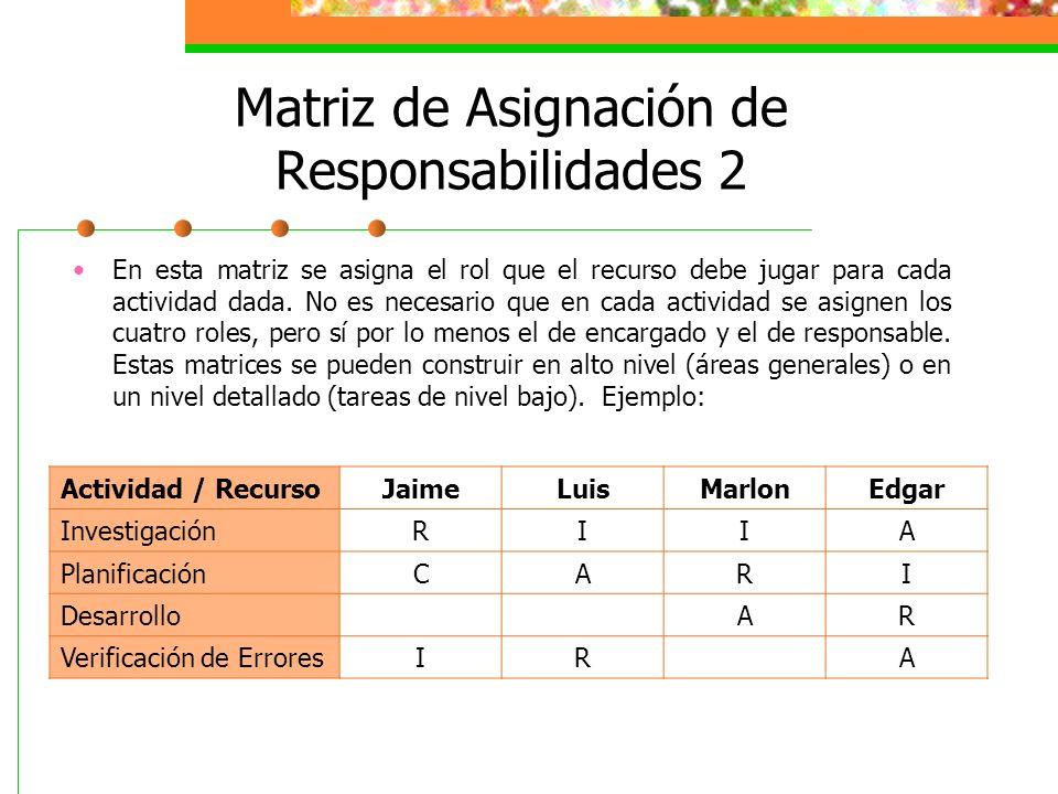 Matriz de Asignación de Responsabilidades 2 En esta matriz se asigna el rol que el recurso debe jugar para cada actividad dada. No es necesario que en