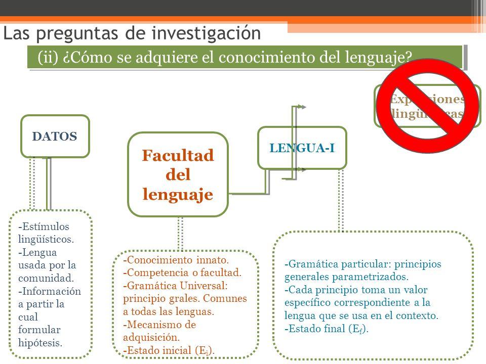 Las preguntas de investigación (ii) ¿Cómo se adquiere el conocimiento del lenguaje? Facultad del lenguaje DATOS LENGUA-I Expresiones lingüísticas -Con