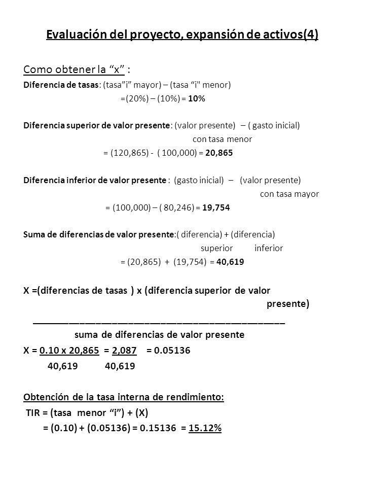 Evaluación del proyecto, expansión de activos(4) Como obtener la x : Diferencia de tasas: (tasai mayor) – (tasa i menor) =(20%) – (10%) = 10% Diferencia superior de valor presente: (valor presente) – ( gasto inicial) con tasa menor = (120,865) - ( 100,000) = 20,865 Diferencia inferior de valor presente : (gasto inicial) – (valor presente) con tasa mayor = (100,000) – ( 80,246) = 19,754 Suma de diferencias de valor presente:( diferencia) + (diferencia) superior inferior = (20,865) + (19,754) = 40,619 X =(diferencias de tasas ) x (diferencia superior de valor presente) _______________________________________________ suma de diferencias de valor presente X = 0.10 x 20,865 = 2,087 = 0.05136 40,619 40,619 Obtención de la tasa interna de rendimiento: TIR = (tasa menor i) + (X) = (0.10) + (0.05136) = 0.15136 = 15.12%
