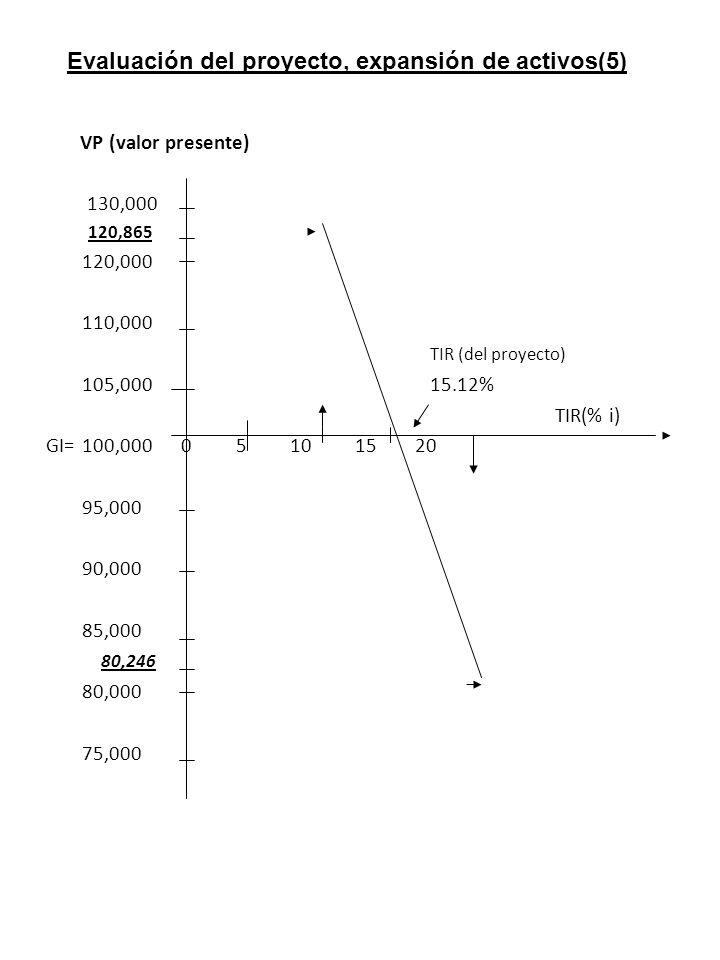 VP (valor presente) 130,000 120,865 120,000 110,000 TIR (del proyecto) 105,00015.12% TIR(% i) GI=100,000 0 5 10 15 20 95,000 90,000 85,000 80,246 80,000 75,000 Evaluación del proyecto, expansión de activos(5)