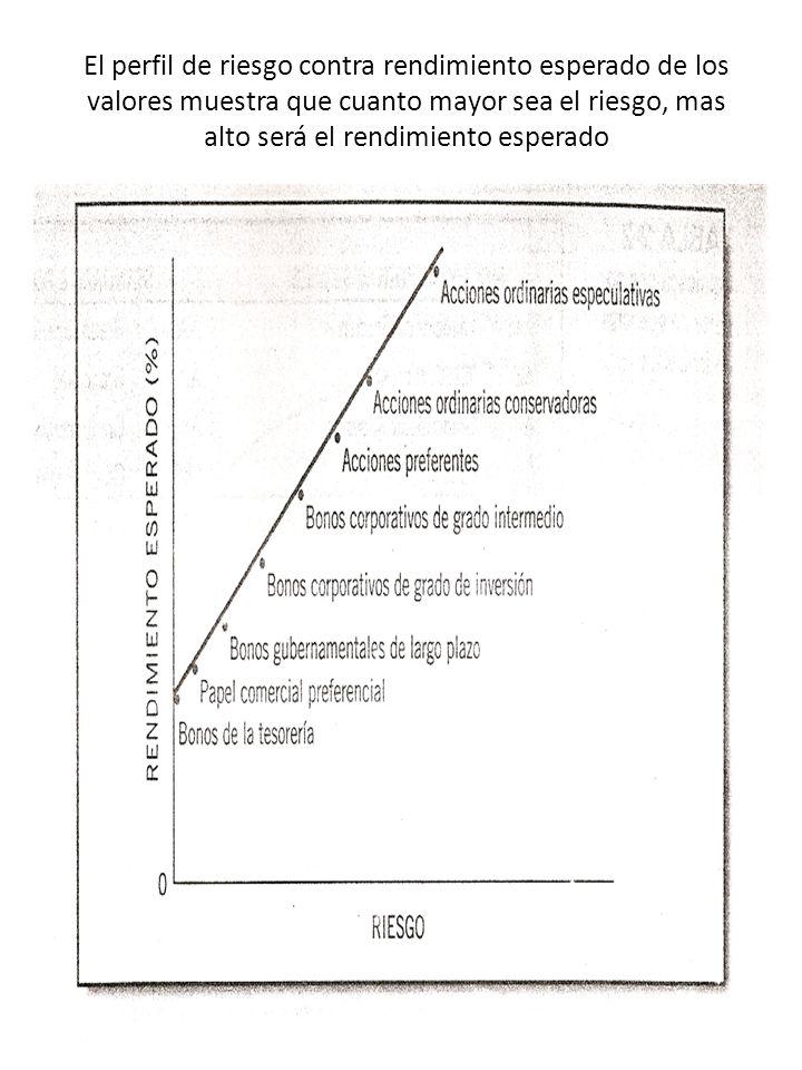 El perfil de riesgo contra rendimiento esperado de los valores muestra que cuanto mayor sea el riesgo, mas alto será el rendimiento esperado