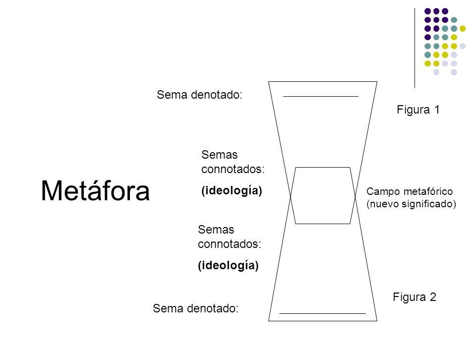 Metáfora Sema denotado: Semas connotados: (ideología) Semas connotados: (ideología) Campo metafórico (nuevo significado) Figura 1 Figura 2