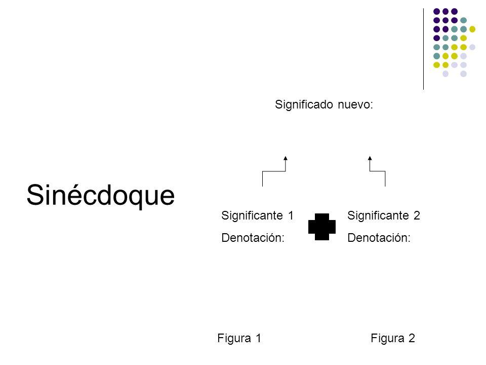 Sinécdoque Figura 1Figura 2 Significante 1 Denotación: Significante 2 Denotación: Significado nuevo: