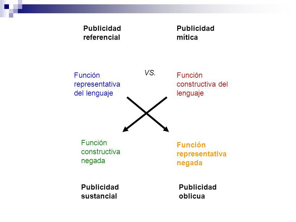 Función representativa del lenguaje Función constructiva del lenguaje Función constructiva negada Función representativa negada Publicidad referencial