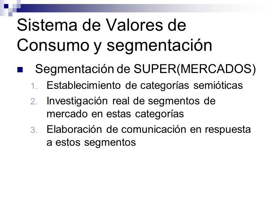 Sistema de Valores de Consumo y segmentación Segmentación de SUPER(MERCADOS) 1. Establecimiento de categorías semióticas 2. Investigación real de segm
