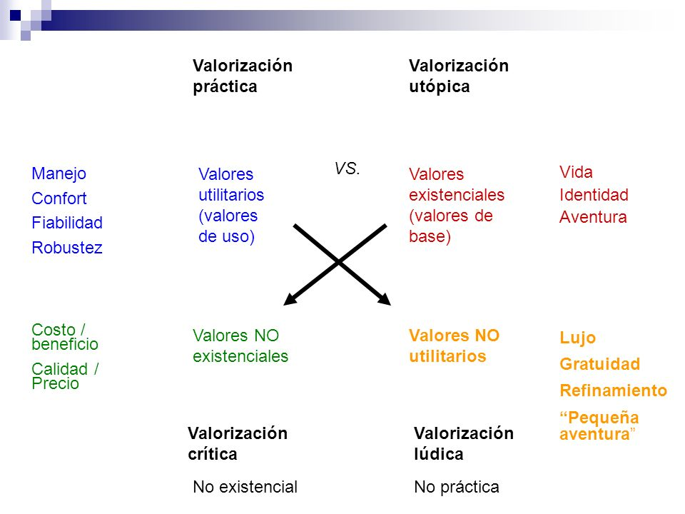 Valores utilitarios (valores de uso) Valores existenciales (valores de base) Valores NO existenciales Valores NO utilitarios Lujo Gratuidad Refinamien