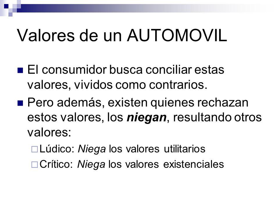 Valores de un AUTOMOVIL El consumidor busca conciliar estas valores, vividos como contrarios. Pero además, existen quienes rechazan estos valores, los