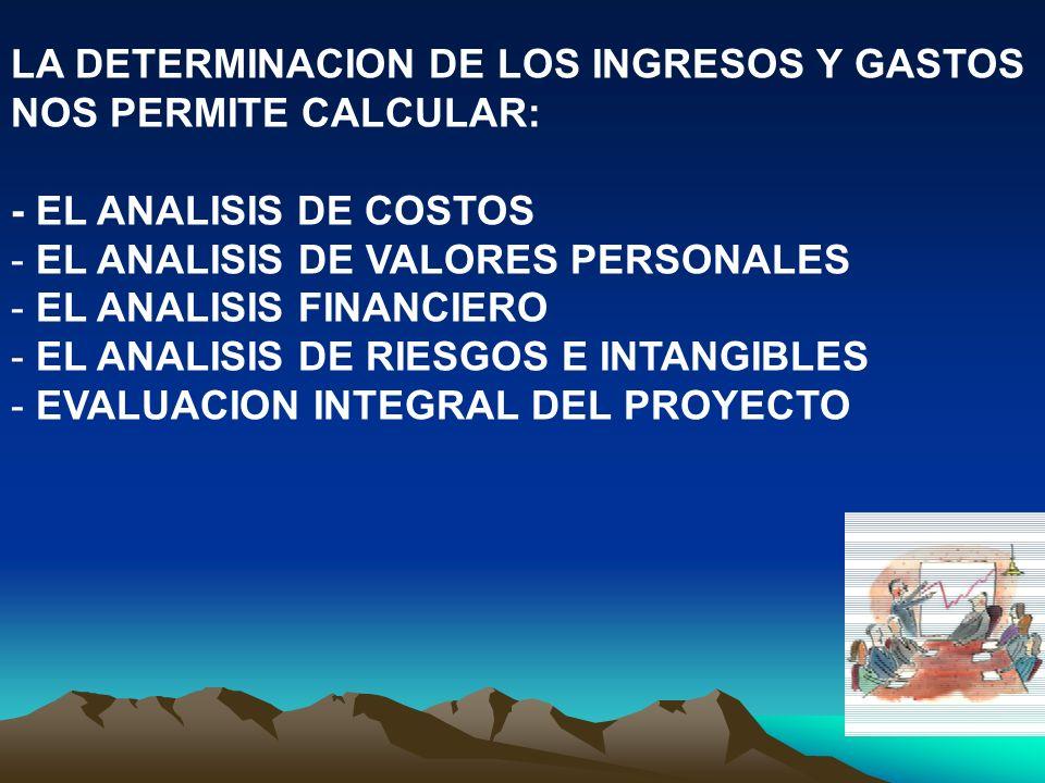 LA DETERMINACION DE LOS INGRESOS Y GASTOS NOS PERMITE CALCULAR: - EL ANALISIS DE COSTOS - EL ANALISIS DE VALORES PERSONALES - EL ANALISIS FINANCIERO -