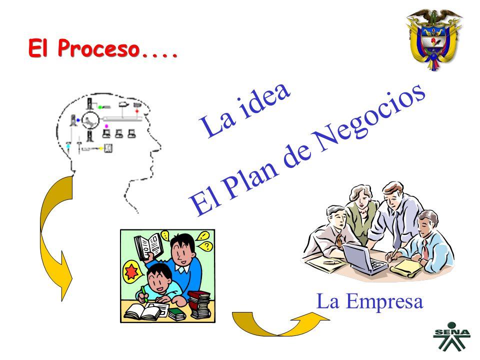 El Proceso.... La idea El Plan de Negocios La Empresa