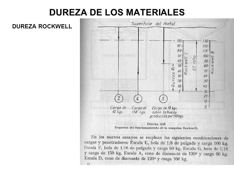DUREZA DE LOS MATERIALES DUREZA ROCKWELL