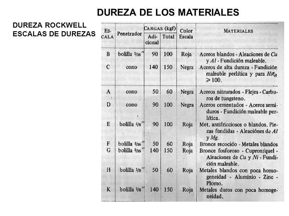 ESCALAS DE DUREZAS DUREZA DE LOS MATERIALES