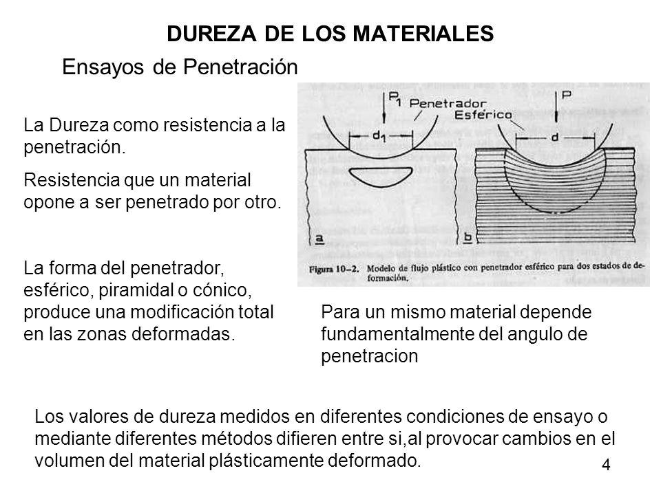 DUREZA DE LOS MATERIALES Ensayos de Penetración La Dureza como resistencia a la penetración. Resistencia que un material opone a ser penetrado por otr