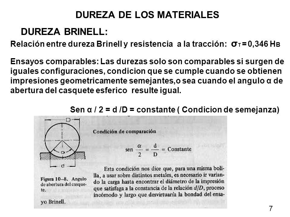 DUREZA DE LOS MATERIALES DUREZA BRINELL: Relación entre dureza Brinell y resistencia a la tracción: σ T = 0,346 H B Ensayos comparables: Las durezas s