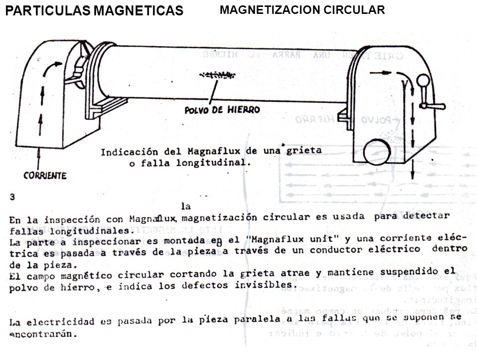 PARTICULAS MAGNETICAS MAGNETIZACION CIRCULAR