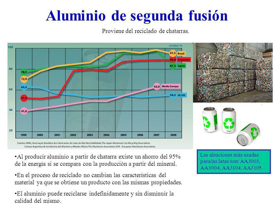 Proviene del reciclado de chatarras. Aluminio de segunda fusión Las aleaciones más usadas para las latas son: AA3003, AA3004, AA3104, AA3105. Al produ