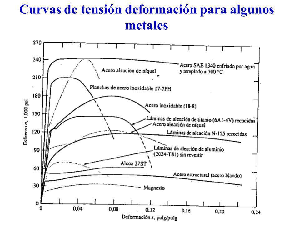 Curvas de tensión deformación para algunos metales