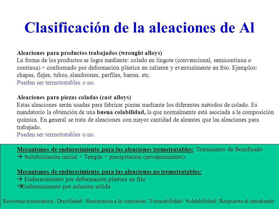 Clasificación de la aleaciones de Al Aleaciones para productos trabajados (wrought alloys) La forma de los productos se logra mediante: colado en ling