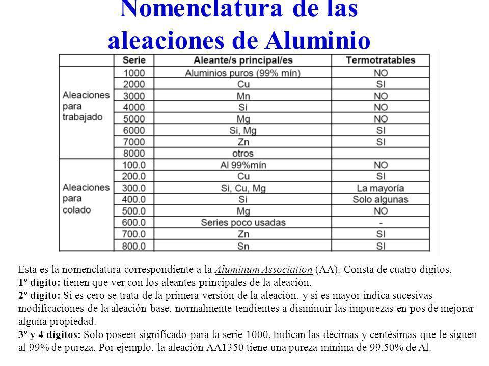Esta es la nomenclatura correspondiente a la Aluminum Association (AA). Consta de cuatro dígitos. 1º dígito: tienen que ver con los aleantes principal