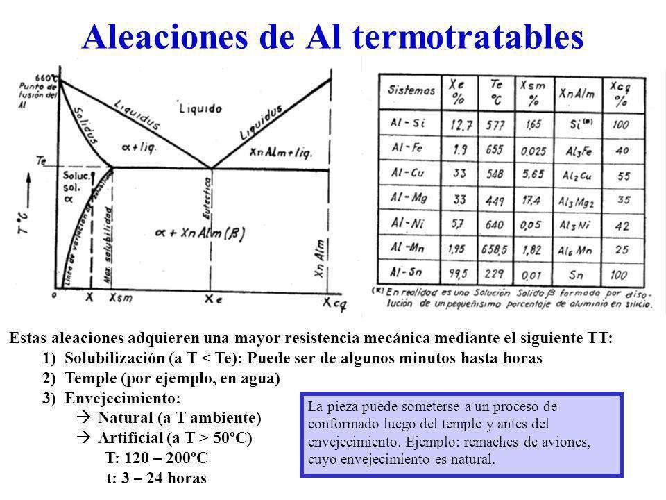 Aleaciones de Al termotratables Estas aleaciones adquieren una mayor resistencia mecánica mediante el siguiente TT: 1)Solubilización (a T < Te): Puede