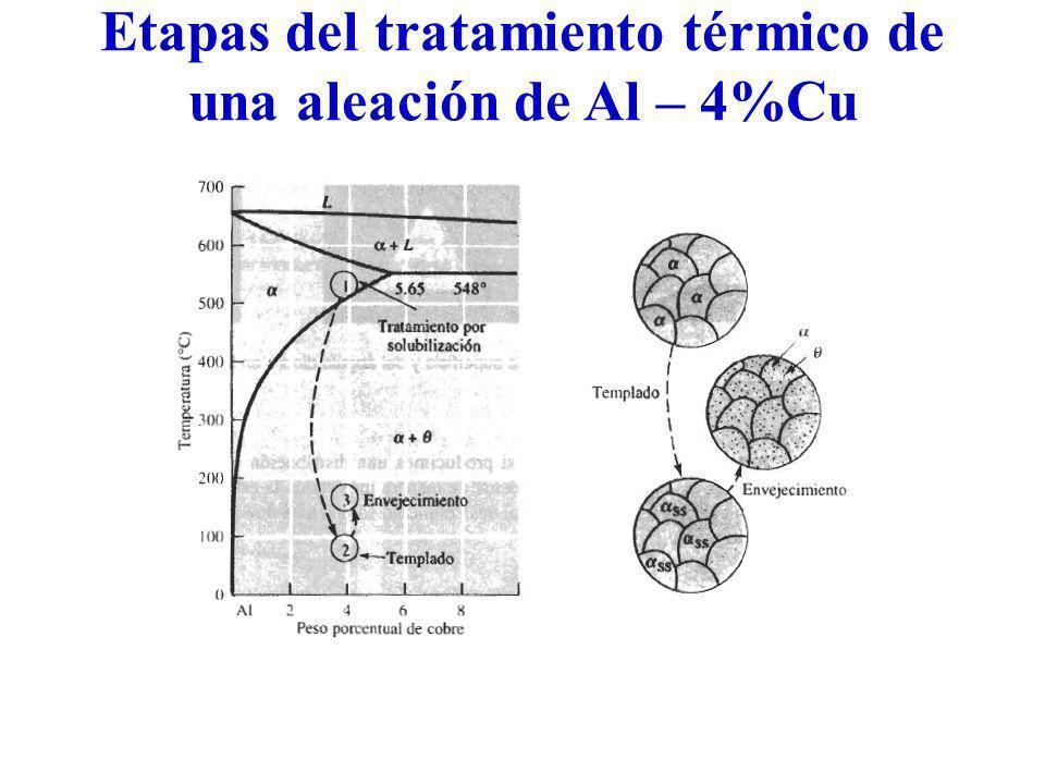 Etapas del tratamiento térmico de una aleación de Al – 4%Cu