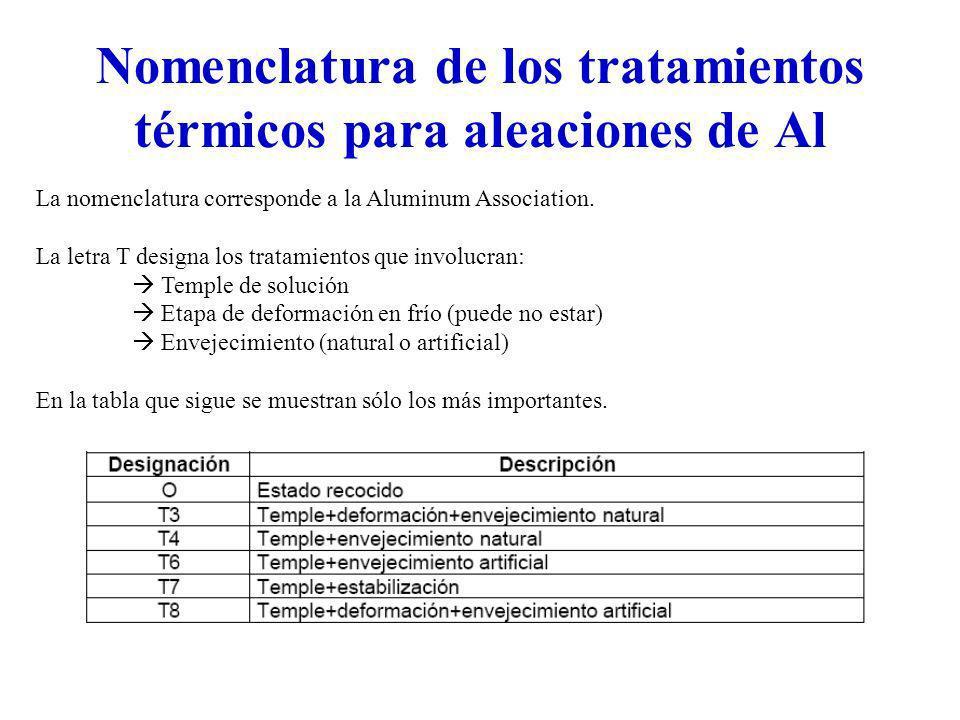 Nomenclatura de los tratamientos térmicos para aleaciones de Al La nomenclatura corresponde a la Aluminum Association. La letra T designa los tratamie