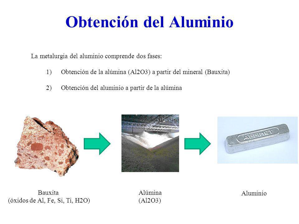 Obtención del Aluminio La metalurgia del aluminio comprende dos fases: 1)Obtención de la alúmina (Al2O3) a partir del mineral (Bauxita) 2)Obtención de