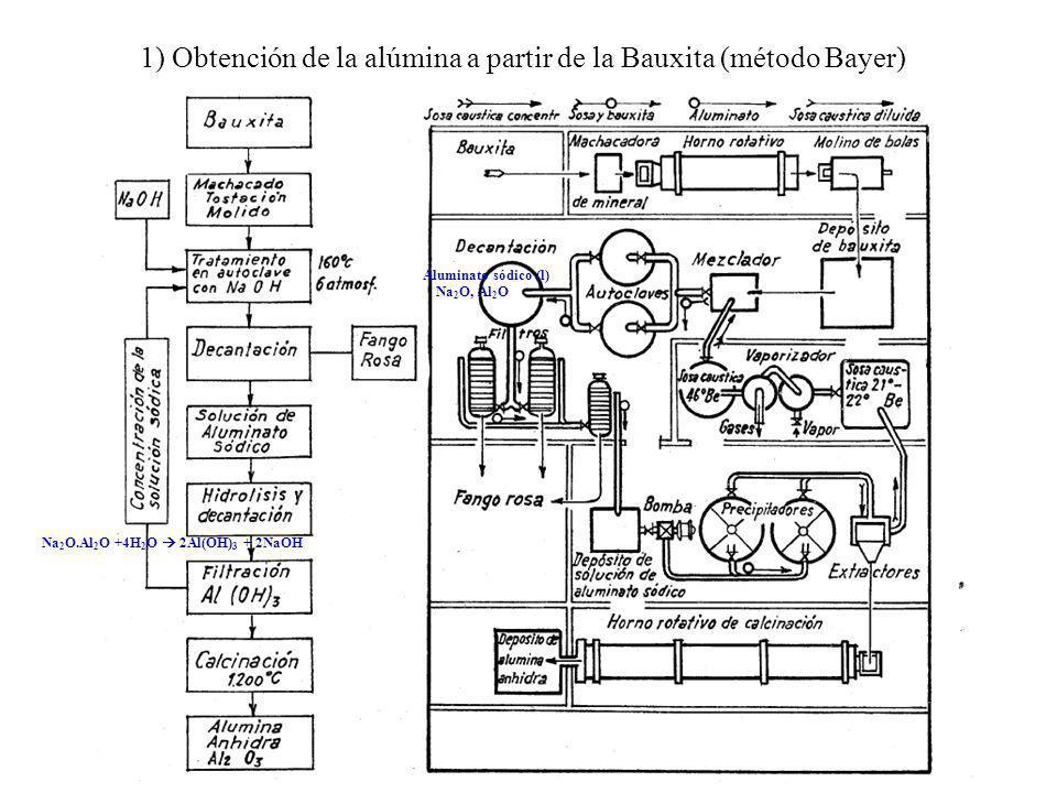1) Obtención de la alúmina a partir de la Bauxita (método Bayer) Na 2 O, Al 2 O Aluminato sódico (l) Na 2 O.Al 2 O +4H 2 O 2Al(OH) 3 + 2NaOH