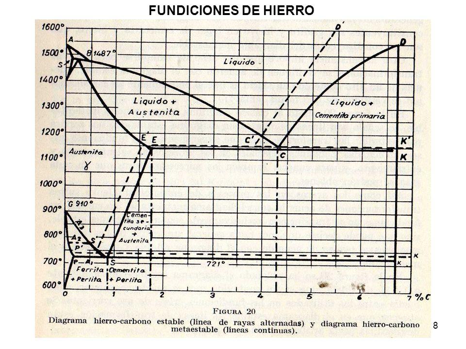 19 FUNDICIONES DE HIERRO El contenido total de carbono de la fundición nodular es igual al de la fundición gris.