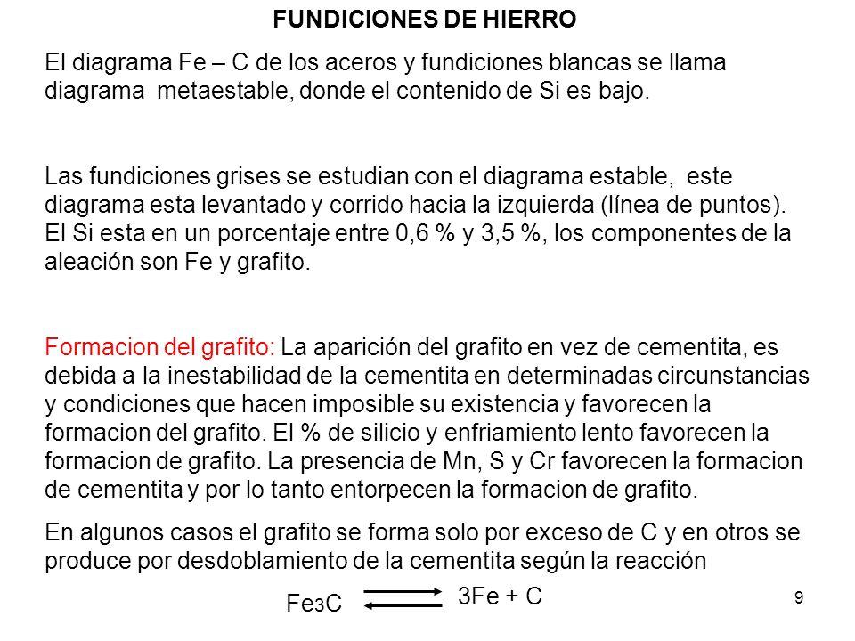 10 FUNDICIONES DE HIERRO Influencia del azufre (S).