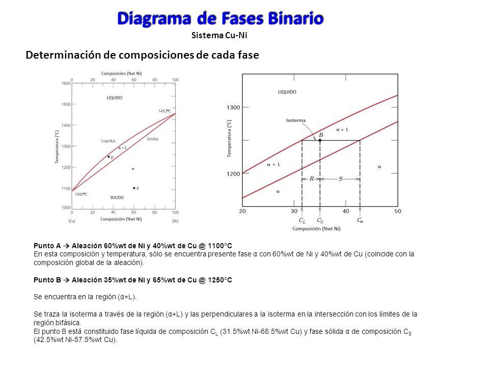 Diagrama de Fases Binario Sistema Cu-Ni Punto A Aleación 60%wt de Ni y 40%wt de Cu @ 1100°C En esta composición y temperatura, sólo se encuentra prese