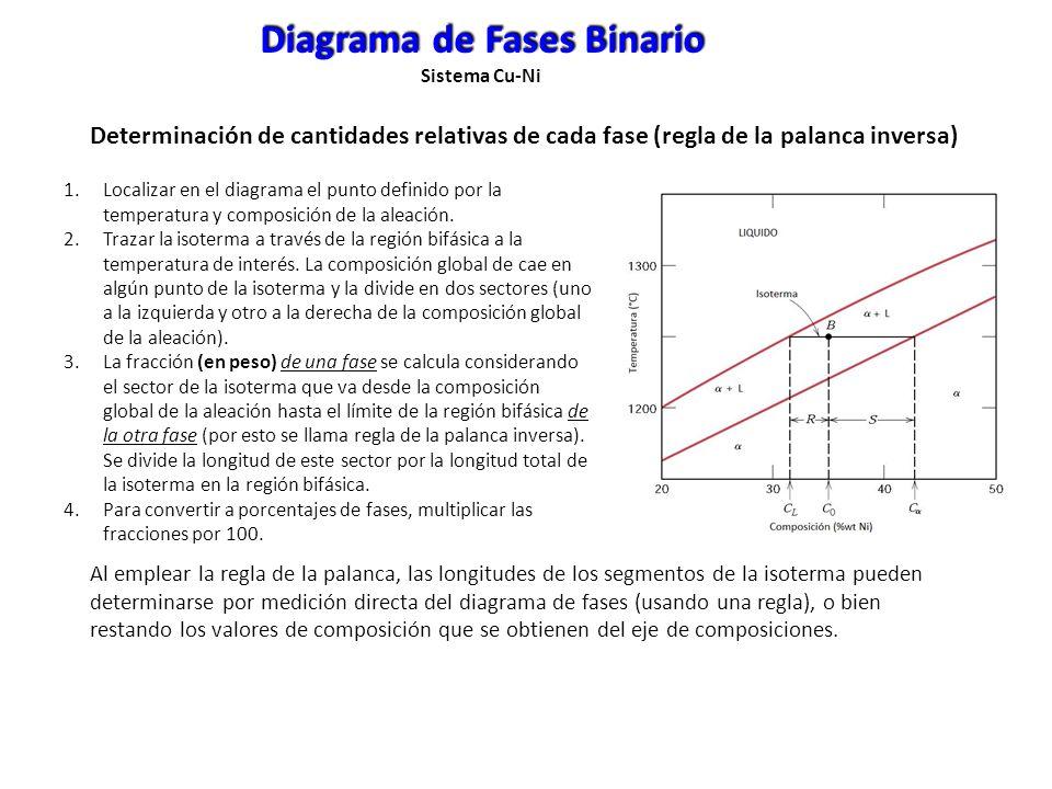 Determinación de cantidades relativas de cada fase (regla de la palanca inversa) Diagrama de Fases Binario Sistema Cu-Ni 1.Localizar en el diagrama el