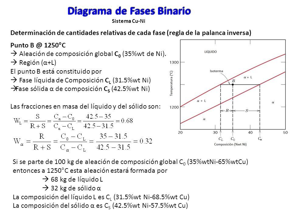 Punto B @ 1250°C Aleación de composición global C 0 (35%wt de Ni). Región (α+L) El punto B está constituido por Fase líquida de Composición C L (31.5%